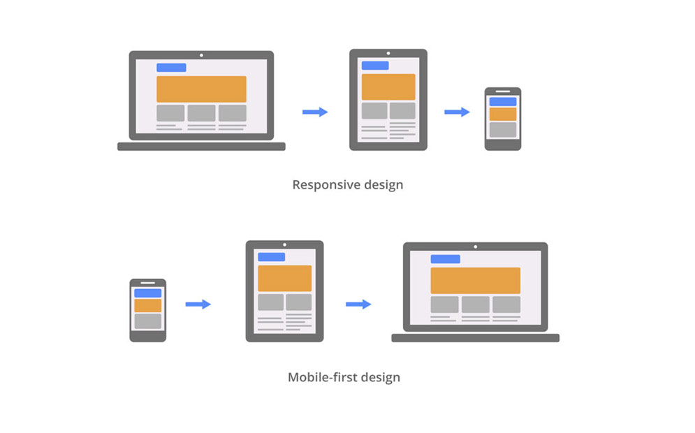 responsive vs mobile first2
